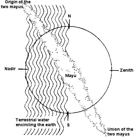 Inca Shamanic Glossary M